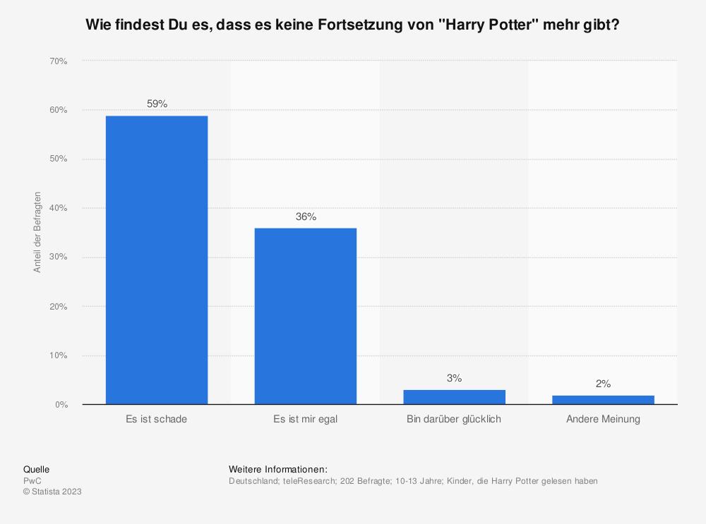 """Statistik: Wie findest Du es, dass es keine Fortsetzung von """"Harry Potter"""" mehr gibt?   Statista"""