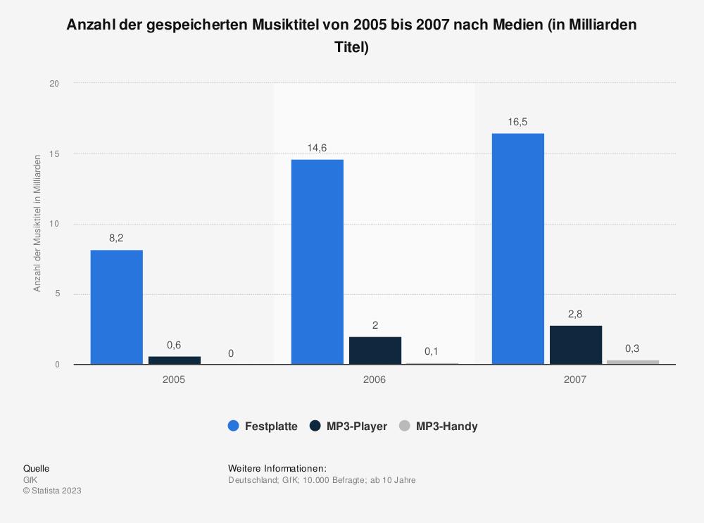 Statistik: Anzahl der gespeicherten Musiktitel von 2005 bis 2007 nach Medien (in Milliarden Titel) | Statista