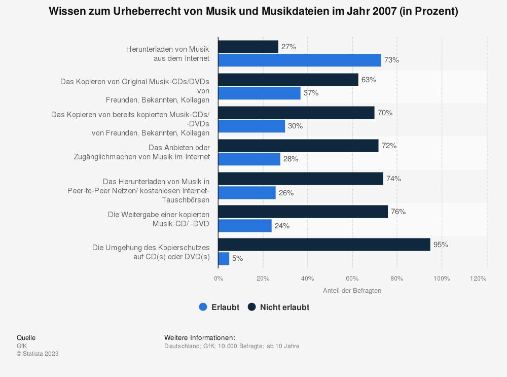 Statistik: Wissen zum Urheberrecht von Musik und Musikdateien im Jahr 2007 (in Prozent) | Statista