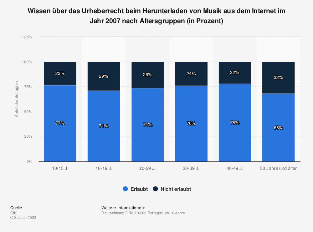Statistik: Wissen über das Urheberrecht beim Herunterladen von Musik aus dem Internet im Jahr 2007 nach Altersgruppen (in Prozent) | Statista