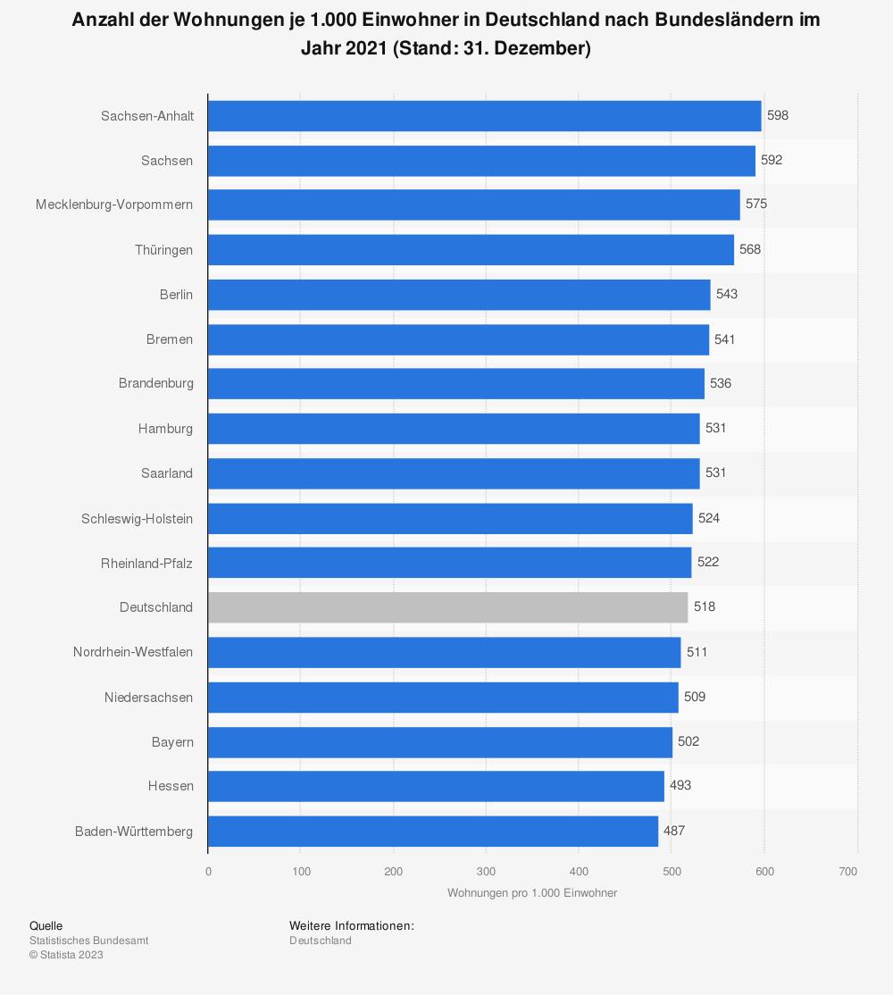 Statistik: Anzahl der Wohnungen je 1.000 Einwohner in Deutschland nach Bundesländern im Jahr 2017 (Stand: 31. Dezember) | Statista