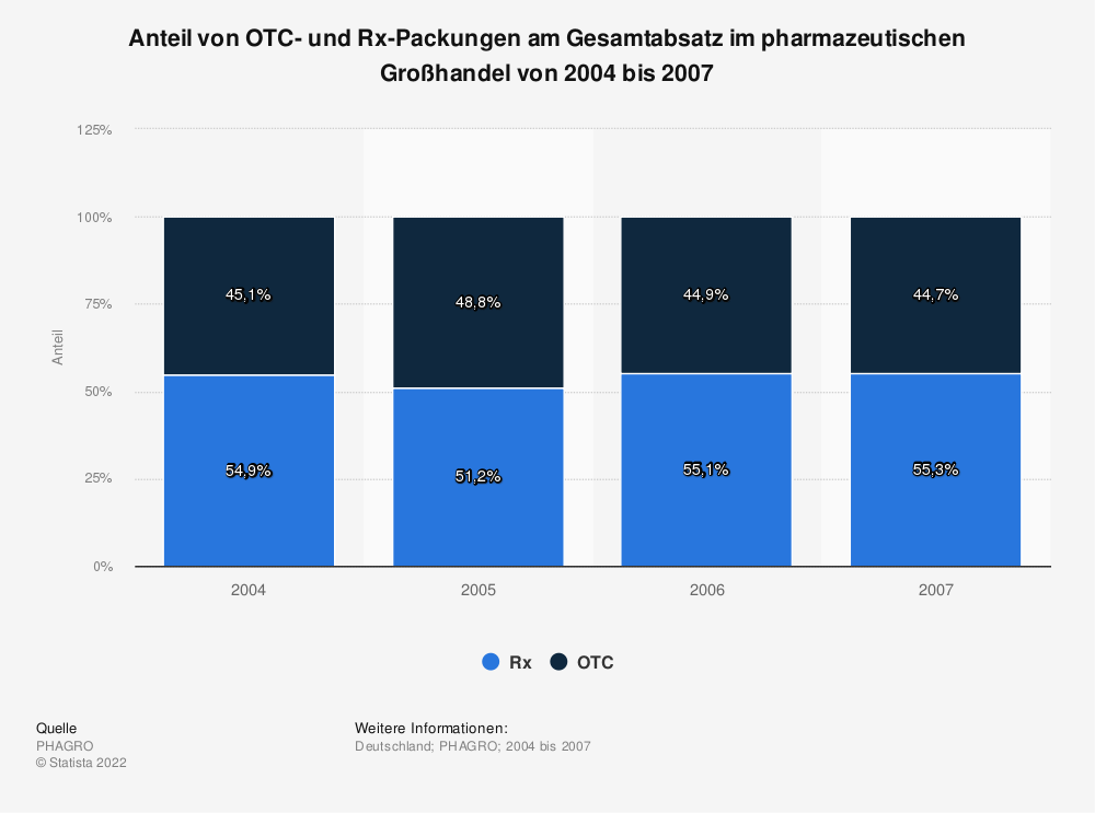 Statistik: Anteil von OTC- und Rx-Packungen am Gesamtabsatz im pharmazeutischen Großhandel von 2004 bis 2007 | Statista