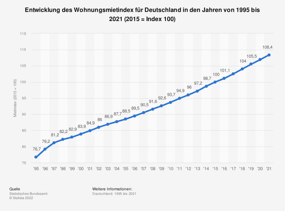 Statistics: Development of the rental price index for Germany in the years from 1995 to 2019 (2015 = Index 100) | Statista