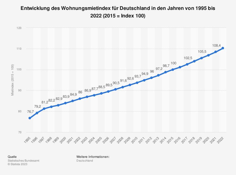 Statistik: Entwicklung des Mietpreisindex für Deutschland in den Jahren von 1995 bis 2017 (2010 = Index 100), Statista