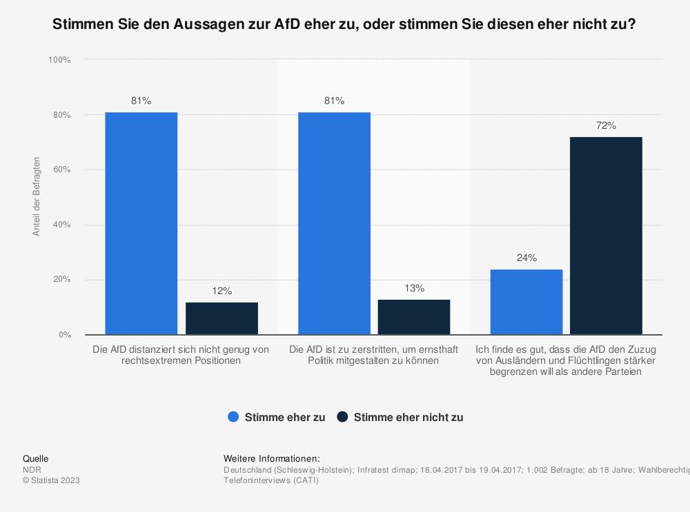 Statistik: Stimmen Sie den Aussagen zur AfD eher zu, oder stimmen Sie diesen eher nicht zu? | Statista