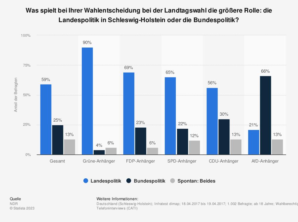 Statistik: Was spielt bei Ihrer Wahlentscheidung bei der Landtagswahl die größere Rolle: die Landespolitik in Schleswig-Holstein oder die Bundespolitik? | Statista