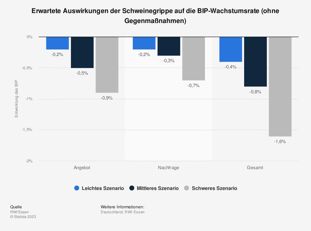 Statistik: Erwartete Auswirkungen der Schweinegrippe auf die BIP-Wachstumsrate (ohne Gegenmaßnahmen) | Statista