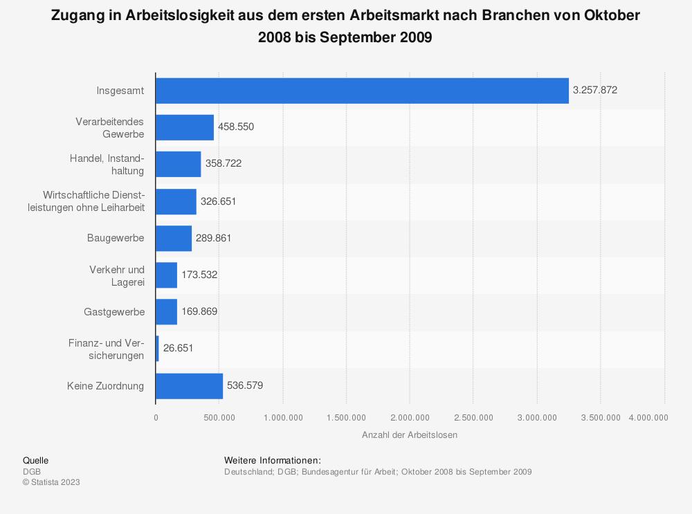 Statistik: Zugang in Arbeitslosigkeit aus dem ersten Arbeitsmarkt nach Branchen von Oktober 2008 bis September 2009 | Statista