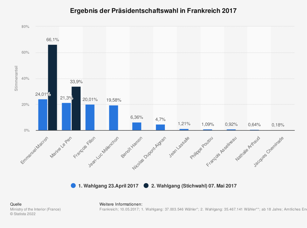 Statistik: Ergebnis der Präsidentschaftswahl in Frankreich 2017 | Statista