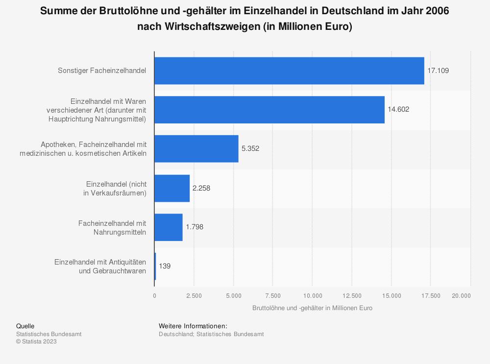 Statistik: Summe der Bruttolöhne und -gehälter im Einzelhandel in Deutschland im Jahr 2006 nach Wirtschaftszweigen (in Millionen Euro) | Statista