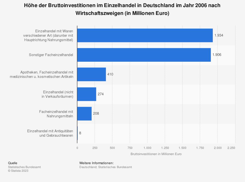 Statistik: Höhe der Bruttoinvestitionen im Einzelhandel in Deutschland im Jahr 2006 nach Wirtschaftszweigen (in Millionen Euro) | Statista