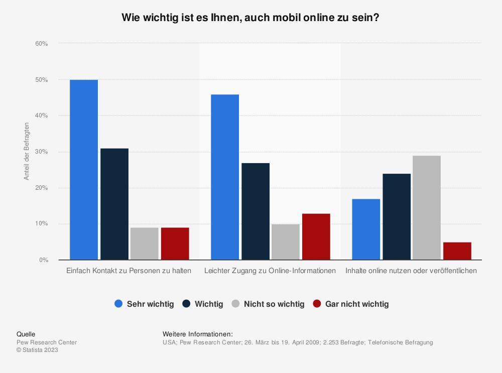 Statistik: Wie wichtig ist es Ihnen, auch mobil online zu sein? | Statista
