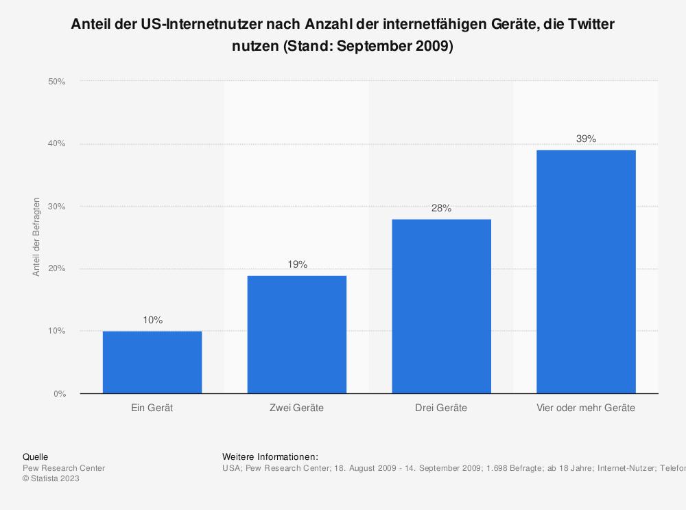 Statistik: Anteil der US-Internetnutzer nach Anzahl der internetfähigen Geräte, die Twitter nutzen (Stand: September 2009) | Statista
