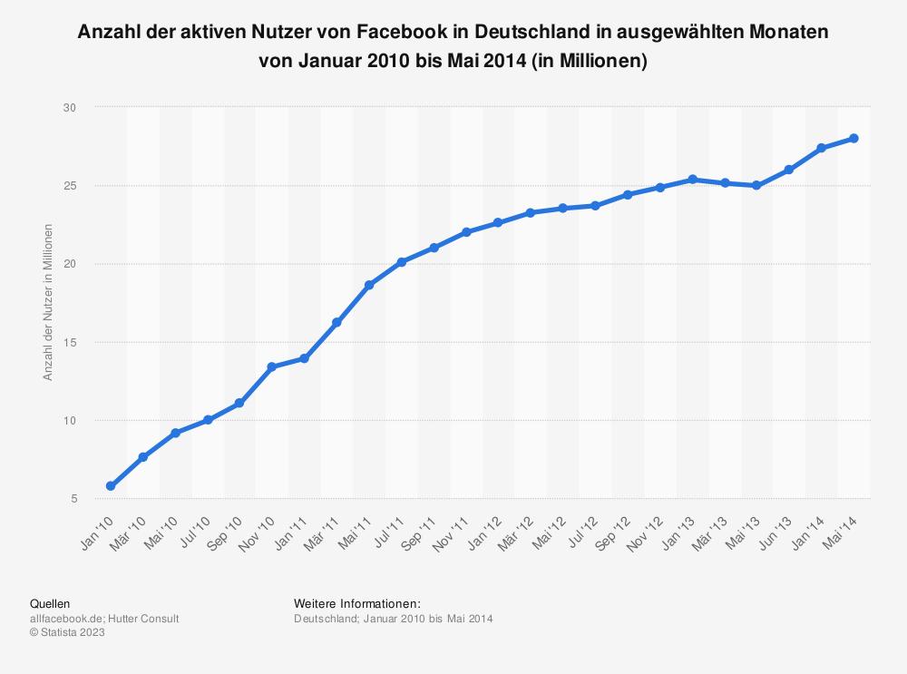 Statistik: Anzahl der aktiven Nutzer von Facebook in Deutschland in ausgewählten Monaten von Januar 2010 bis Mai 2014 (in Millionen) | Statista