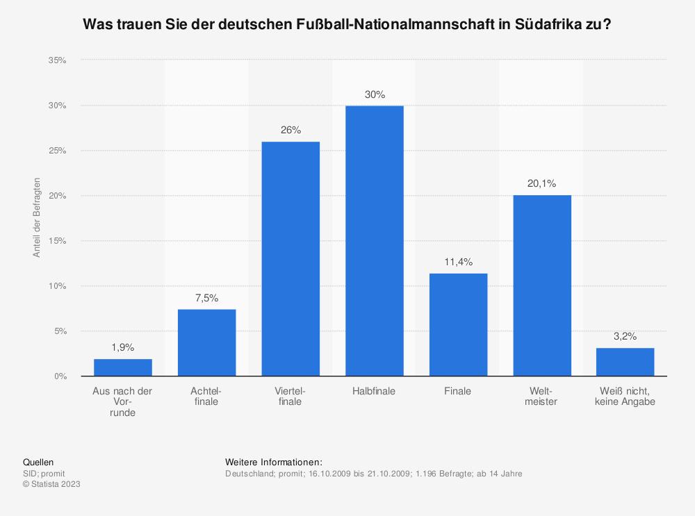 Statistik: Was trauen Sie der deutschen Fußball-Nationalmannschaft in Südafrika zu? | Statista