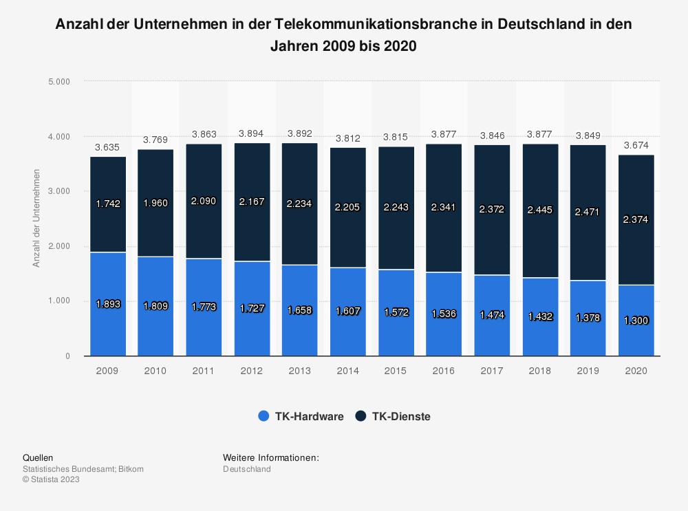 Statistik: Anzahl der Unternehmen in der Telekommunikationsbranche in Deutschland in den Jahren 2009 bis 2018 | Statista