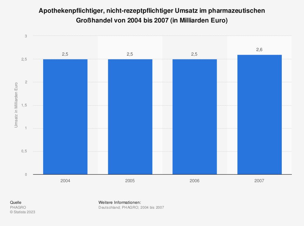 Statistik: Apothekenpflichtiger, nicht-rezeptpflichtiger Umsatz im pharmazeutischen Großhandel von 2004 bis 2007 (in Milliarden Euro) | Statista