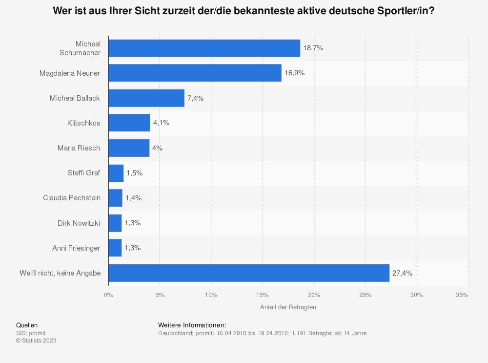 Statistik: Wer ist aus Ihrer Sicht zurzeit der/die bekannteste aktive deutsche Sportler/in? | Statista
