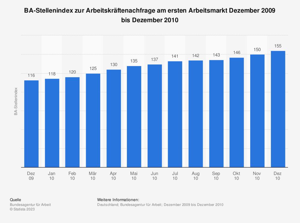 Statistik: BA-Stellenindex zur Arbeitskräftenachfrage am ersten Arbeitsmarkt Dezember 2009 bis Dezember 2010 | Statista