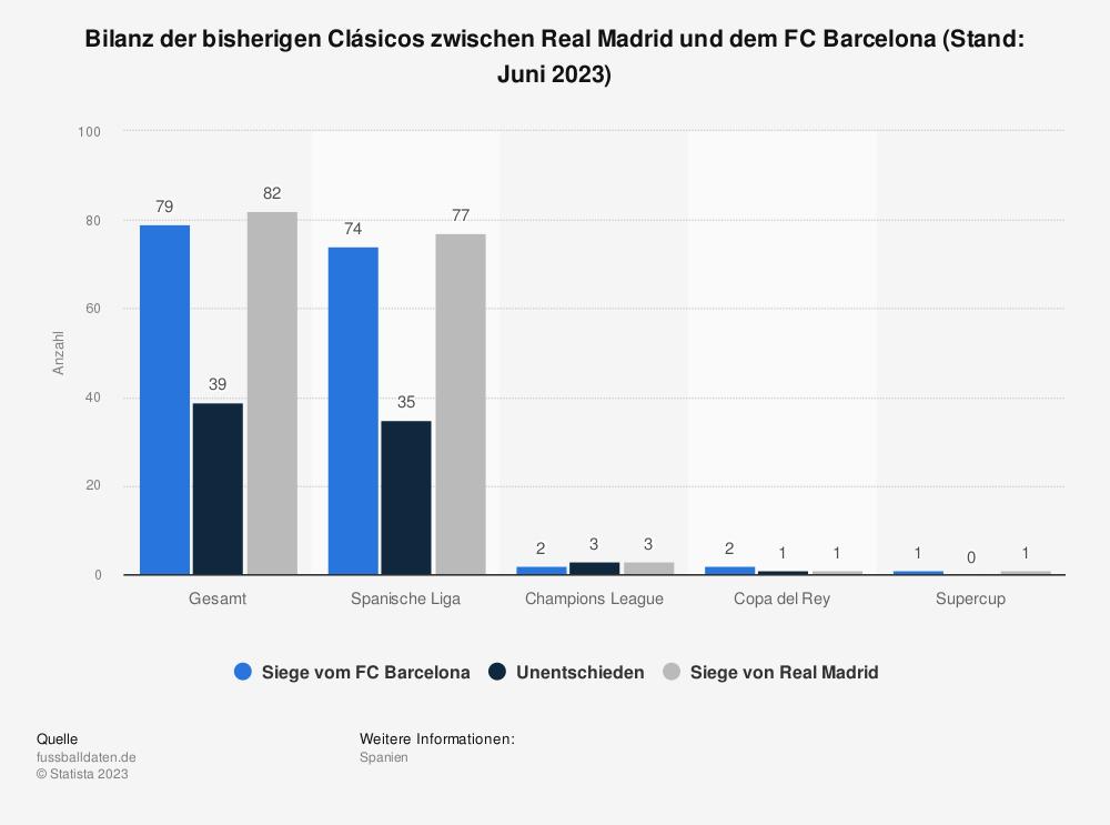 Statistik: Bilanz der bisherigen Clásicos zwischen Real Madrid und dem FC Barcelona (Stand: 1. März 2020) | Statista