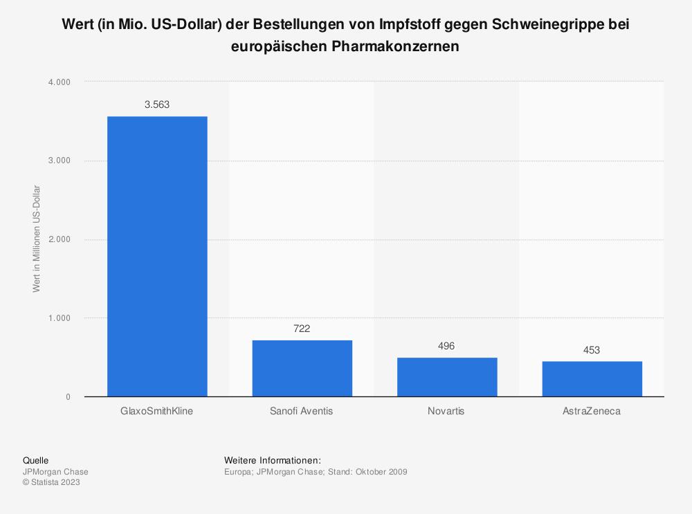 Statistik: Wert (in Mio. US-Dollar) der Bestellungen von Impfstoff gegen Schweinegrippe bei europäischen Pharmakonzernen | Statista