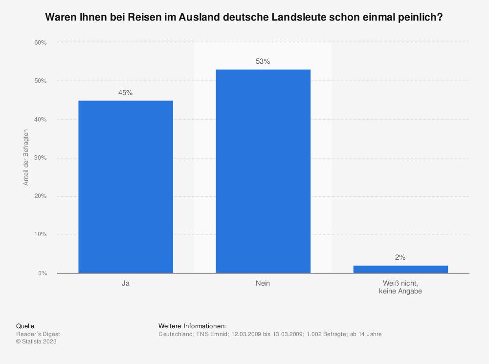 Statistik: Waren Ihnen bei Reisen im Ausland deutsche Landsleute schon einmal peinlich? | Statista