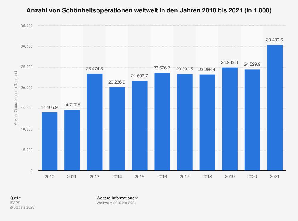 Statistik: Anzahl von Schönheitsoperationen weltweit in den Jahren 2010 bis 2019 (in 1.000) | Statista