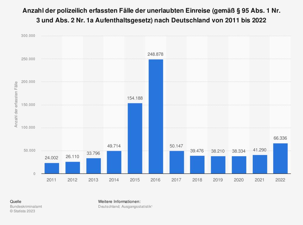 Statistik: Polizeilich erfasste Fälle der unerlaubten Einreise (gemäß § 95 Abs. 1 Nr. 3 und Abs. 2 Nr. 1a Aufenthaltsgesetz) nach Deutschland von 2005 bis 2018 | Statista