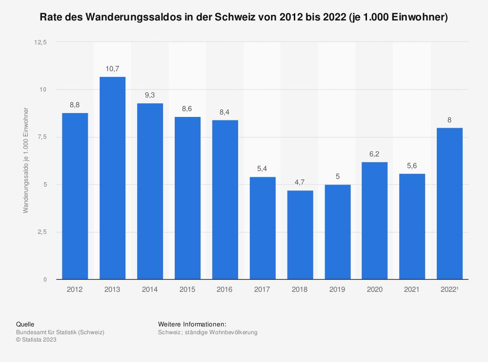 Statistik: Rate des Wanderungssaldos in der Schweiz von 2007 bis 2017 (je 1.000 Einwohner) | Statista