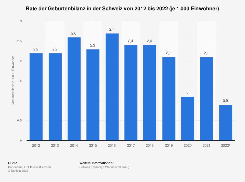 Statistik: Rate der Geburtenbilanz in der Schweiz von 2006 bis 2016 (je 1.000 Einwohner) | Statista