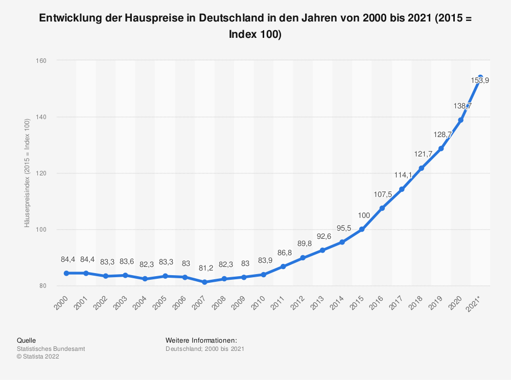 Statistik: Entwicklung der Hauspreise in Deutschland in den Jahren von 2000 bis 2019 (2015 = Index 100) | Statista