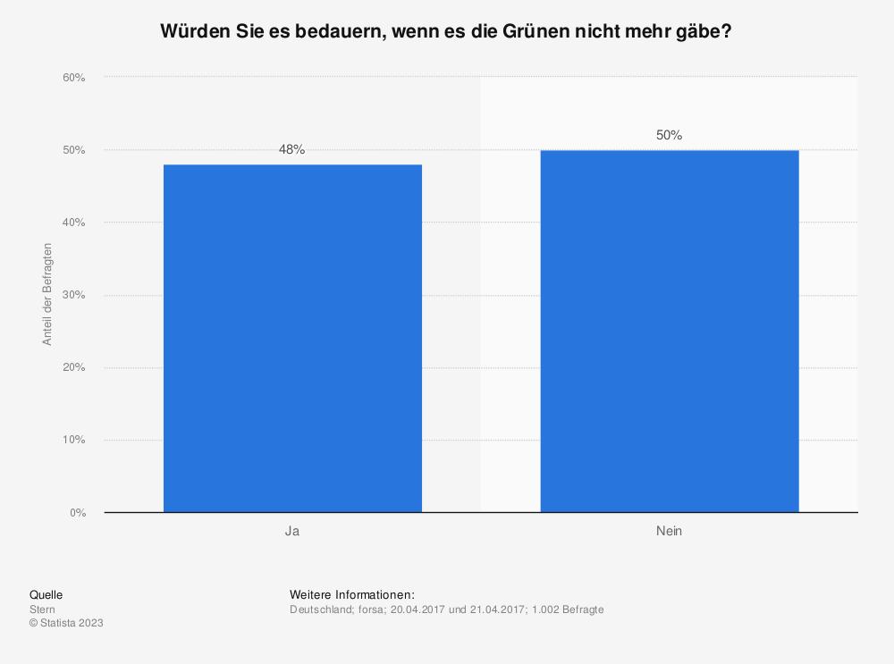 Statistik: Würden Sie es bedauern, wenn es die Grünen nicht mehr gäbe? | Statista
