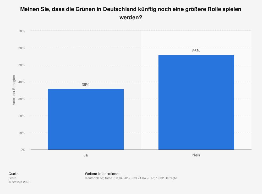Statistik: Meinen Sie, dass die Grünen in Deutschland künftig noch eine größere Rolle spielen werden? | Statista