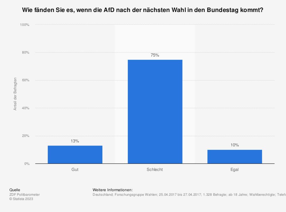Statistik: Wie fänden Sie es, wenn die AfD nach der nächsten Wahl in den Bundestag kommt? | Statista