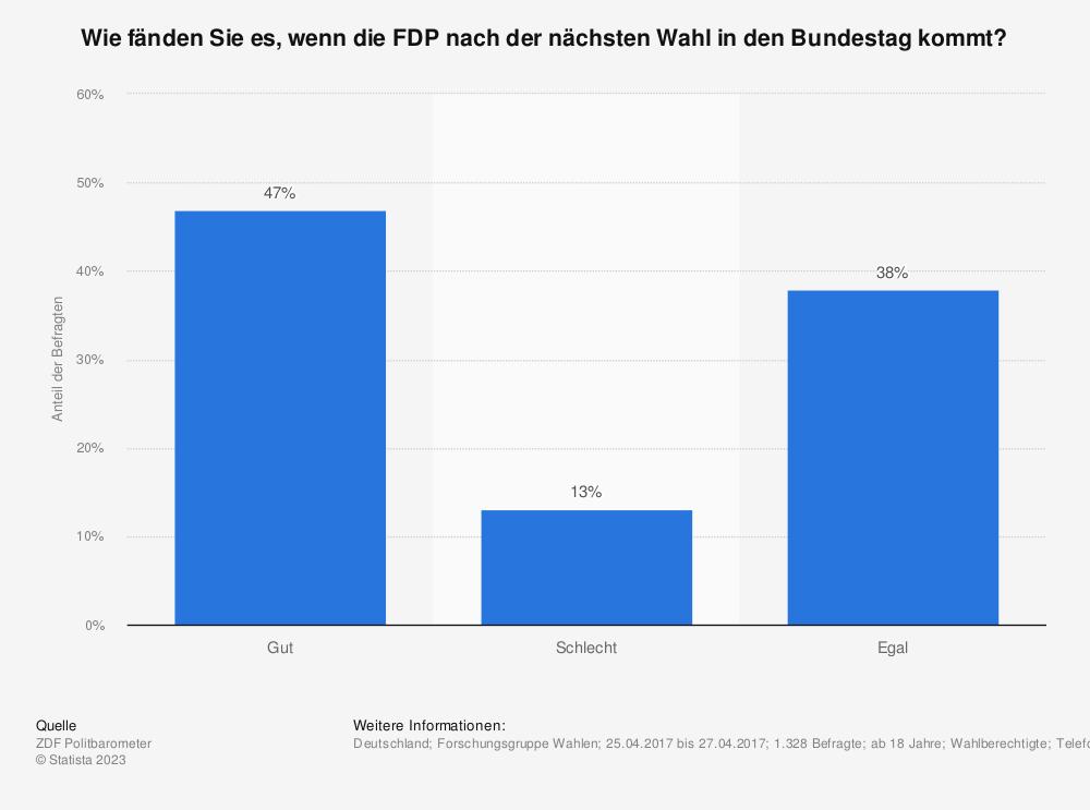 Statistik: Wie fänden Sie es, wenn die FDP nach der nächsten Wahl in den Bundestag kommt? | Statista