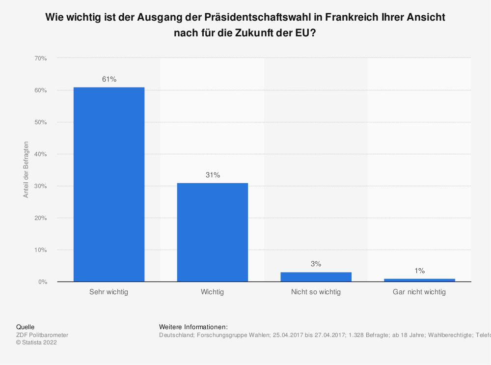 Statistik: Wie wichtig ist der Ausgang der Präsidentschaftswahl in Frankreich Ihrer Ansicht nach für die Zukunft der EU? | Statista