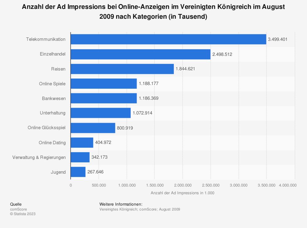 Statistik: Anzahl der Ad Impressions bei Online-Anzeigen im Vereinigten Königreich im August 2009 nach Kategorien (in Tausend) | Statista