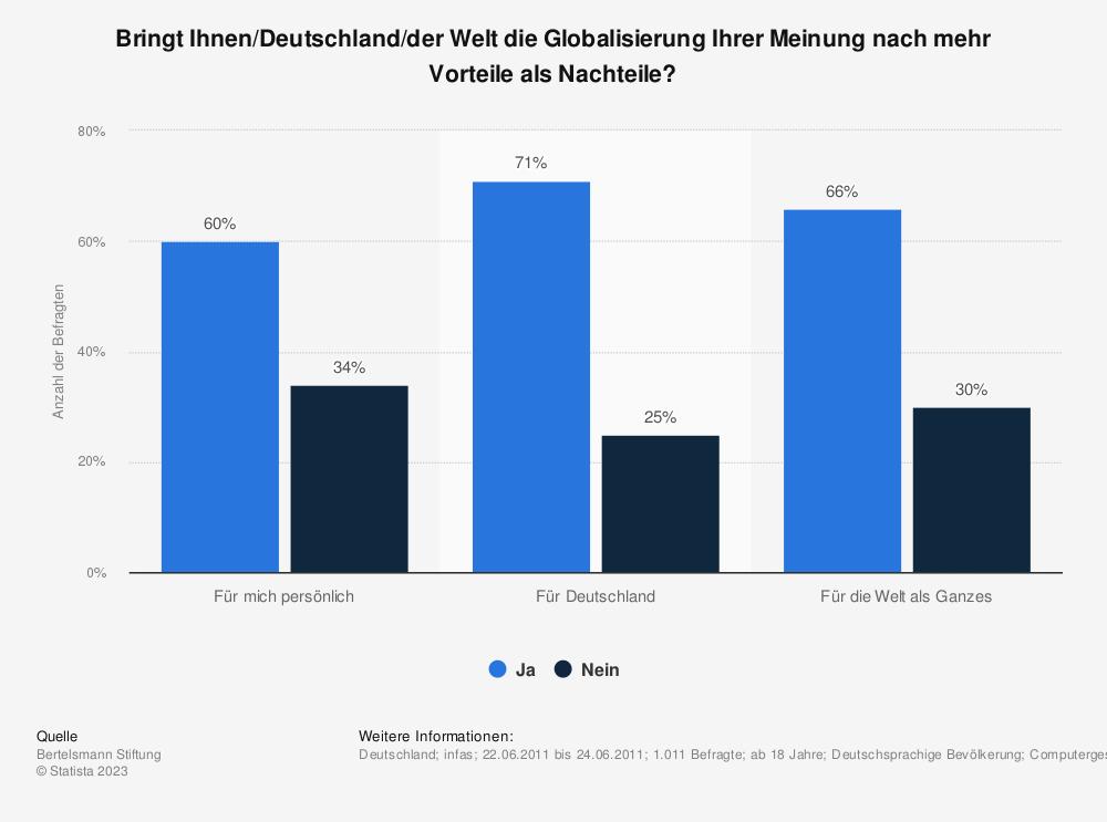 Statistik: Bringt Ihnen/Deutschland/der Welt die Globalisierung Ihrer Meinung nach mehr Vorteile als Nachteile? | Statista