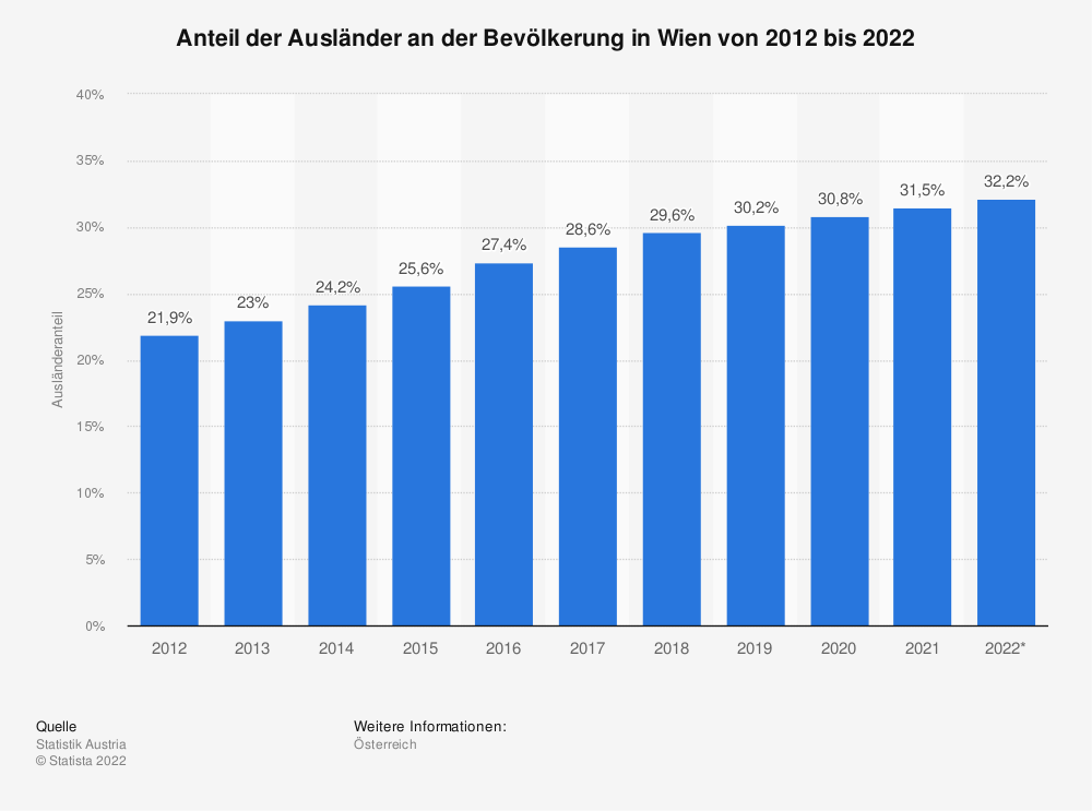 Statistik: Anteil der Ausländer an der Bevölkerung in Wien von 2010 bis 2020 | Statista