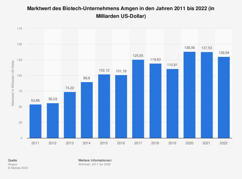 Statistik: Marktwert des Bitotech-Unternehmens Amgen in den Jahren 2011 bis 2018 (in Milliarden US-Dollar) | Statista