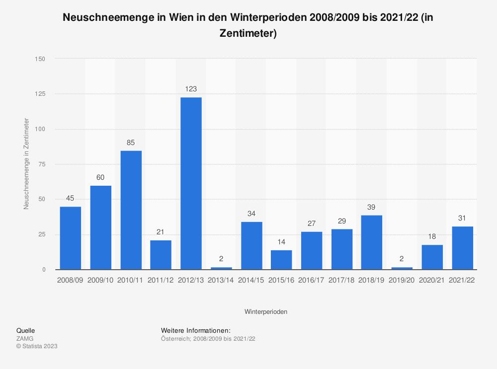 Statistik: Neuschneemenge in Wien in den Winterperioden 2007/2008 bis 2017/2018 (in Zentimeter) | Statista