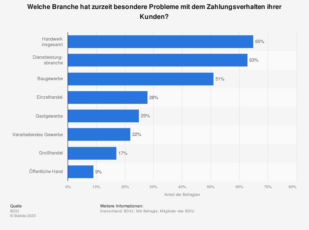 Statistik: Welche Branche hat zurzeit besondere Probleme mit dem Zahlungsverhalten ihrer Kunden? | Statista