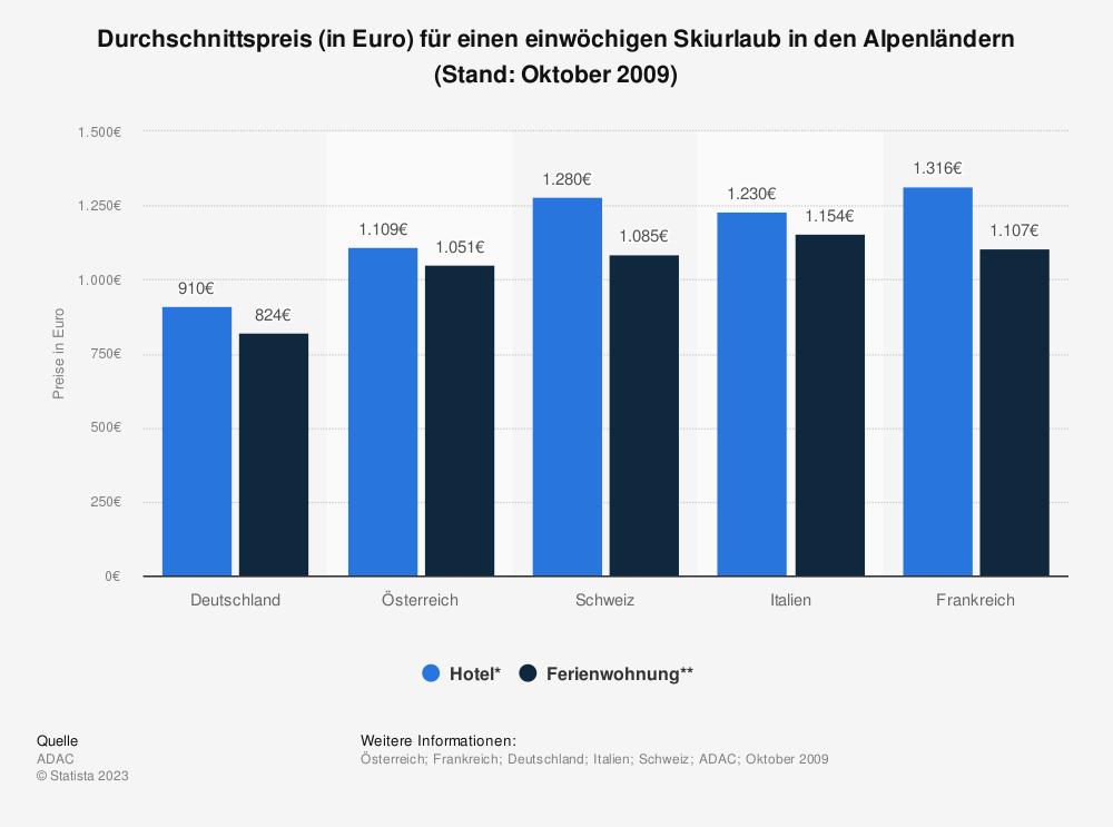 Statistik: Durchschnittspreis (in Euro) für einen einwöchigen Skiurlaub in den Alpenländern (Stand: Oktober 2009) | Statista