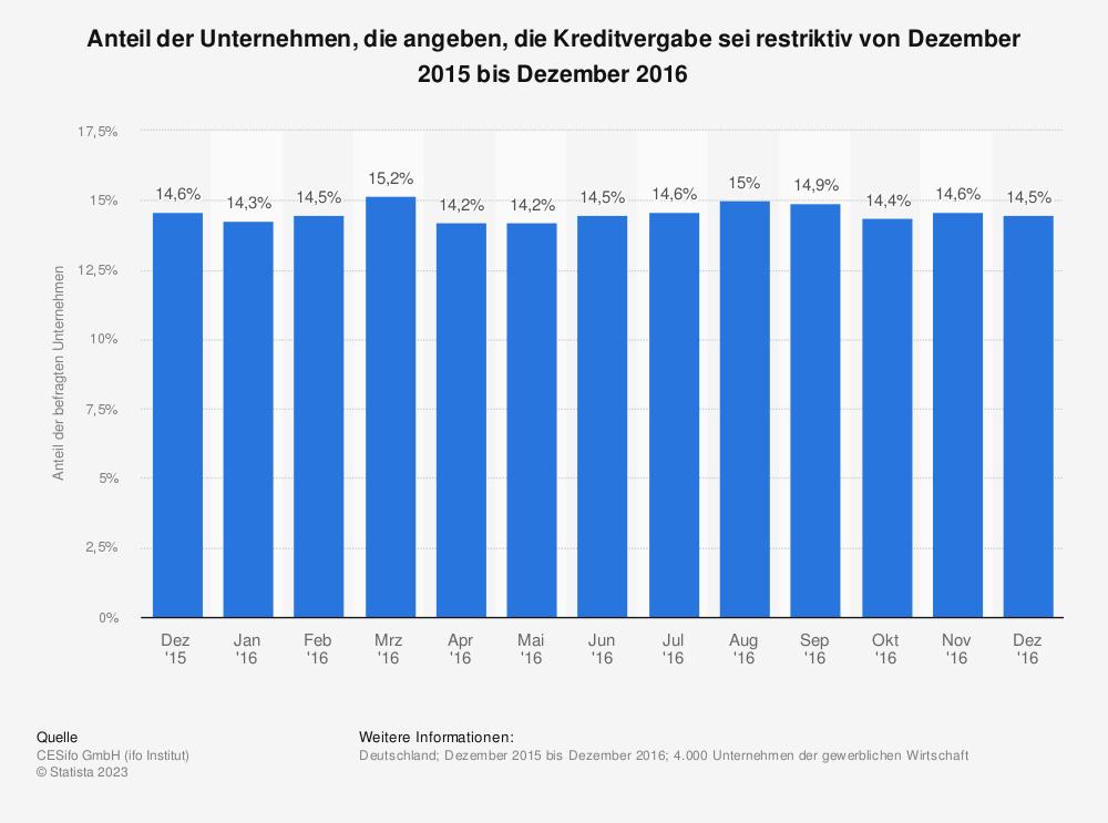 Statistik: Anteil der Unternehmen, die angeben, die Kreditvergabe sei restriktiv von Dezember 2015 bis Dezember 2016 | Statista
