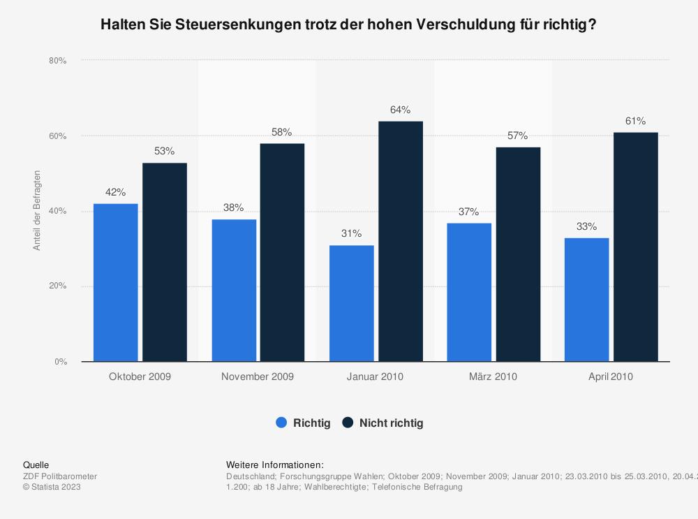 Statistik: Halten Sie Steuersenkungen trotz der hohen Verschuldung für richtig? | Statista