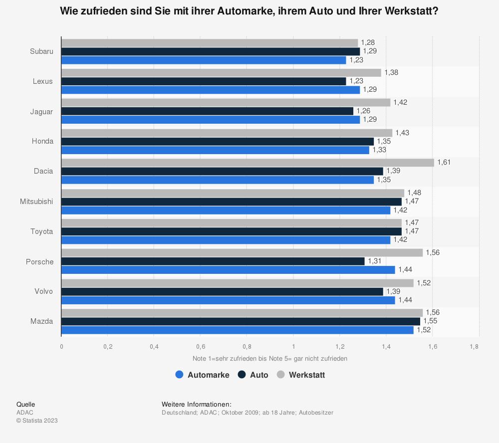 Statistik: Wie zufrieden sind Sie mit ihrer Automarke, ihrem Auto und Ihrer Werkstatt? | Statista