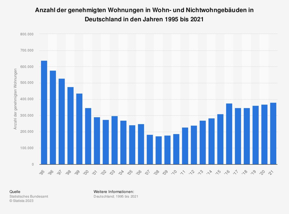 Statistik: Anzahl der genehmigten Wohnungen in Wohn- und Nichtwohngebäuden in Deutschland in den Jahren 1995 bis 2019 | Statista