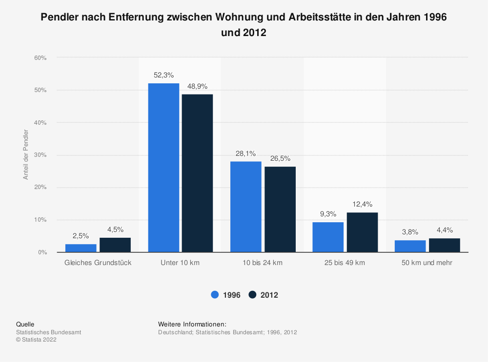 Statistik: Pendler nach Entfernung zwischen Wohnung und Arbeitsstätte in den Jahren 1996 und 2012 | Statista