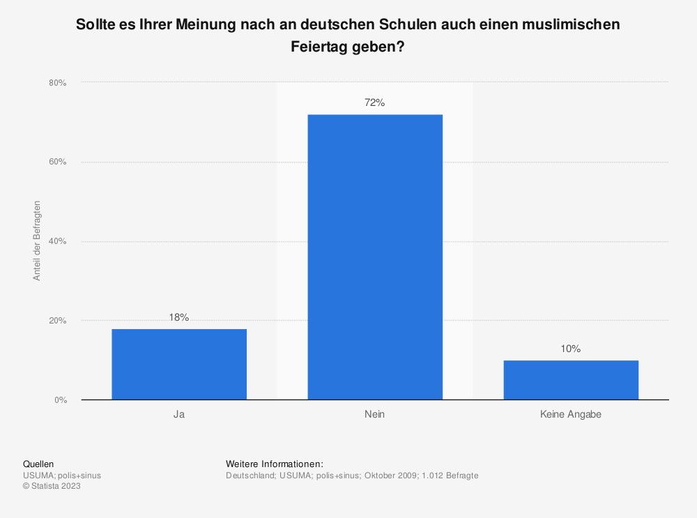 Statistik: Sollte es Ihrer Meinung nach an deutschen Schulen auch einen muslimischen Feiertag geben? | Statista