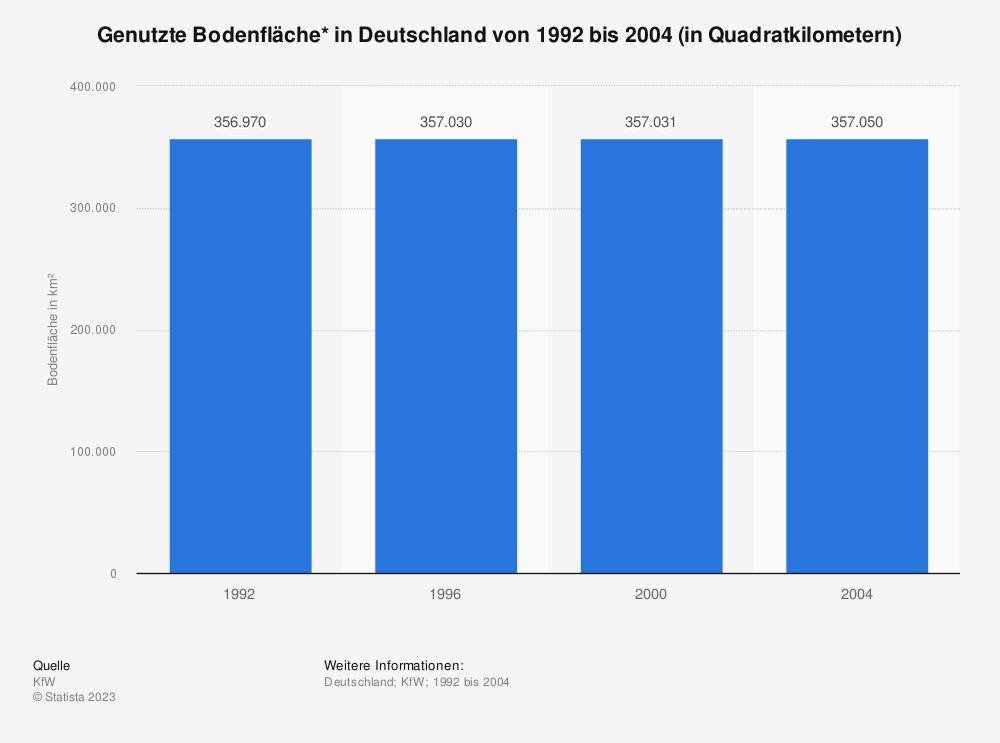 Statistik: Genutzte Bodenfläche* in Deutschland von 1992 bis 2004 (in Quadratkilometern) | Statista
